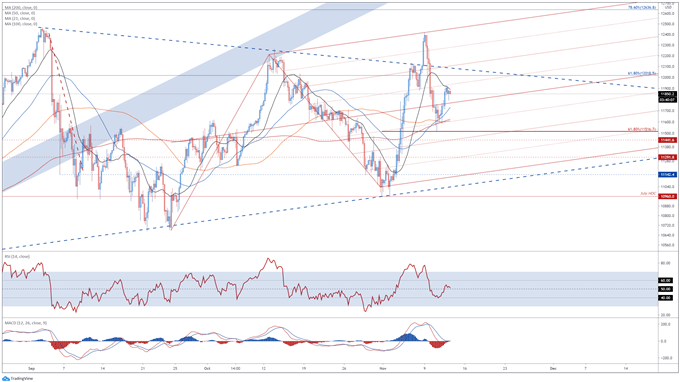 Nasdaq 100 Index Carving Out Bull Pennant Ahead of US Inflation Data