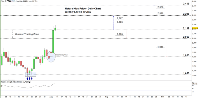 Natural gas daily price chart 04-08-20 zoomed in