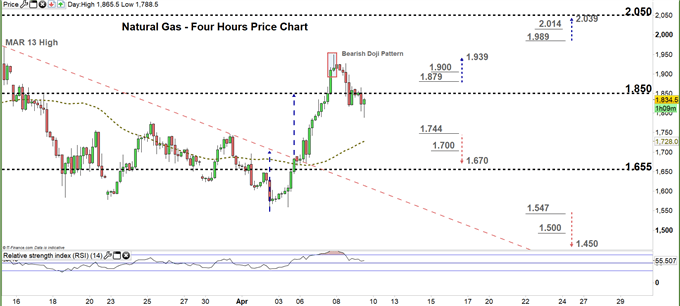 natural gas four hour price chart 09-04-20