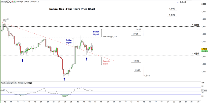 natural gas four hour price chart 02-07-20