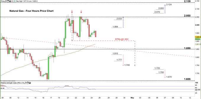 natural gas four hour price chart 24-04-20