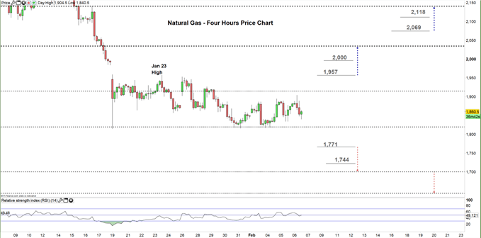 natural gas four hour price chart 06-02-20
