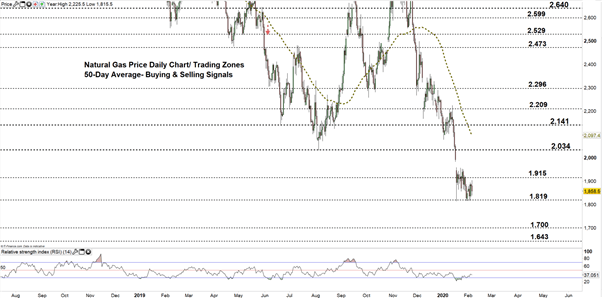 Natural Gas Price Forecast: Nat Gas Chart Points Out a Reversal Pattern