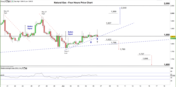 natural gas four hour price chart 05-06-20