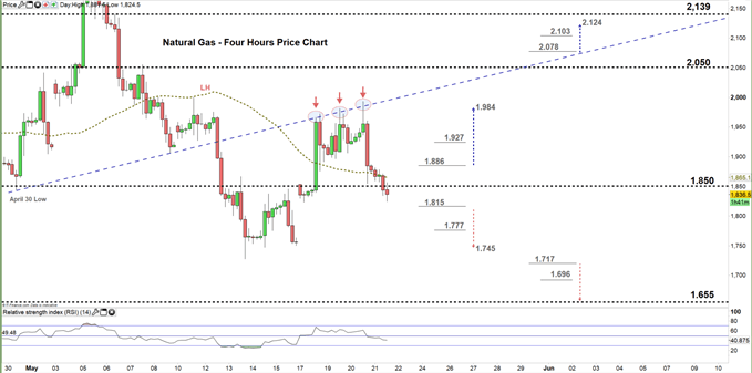 natural gas four hour price chart 21-05-20
