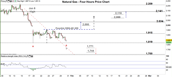 natural gas four hour price chart 30-01-20