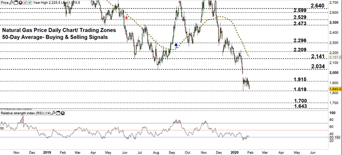 Natural gas daily price chart 30-01-20 zoomed out