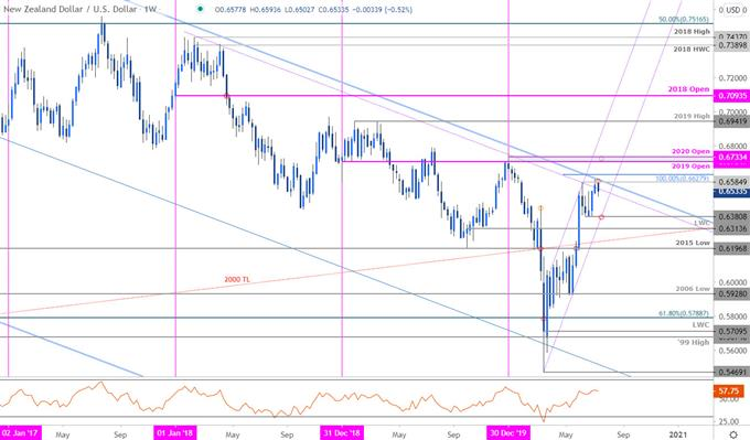 New Zealand Dollar Price Chart - NZD/USD Weekly - Kiwi Trade Outlook - Technical Forecast