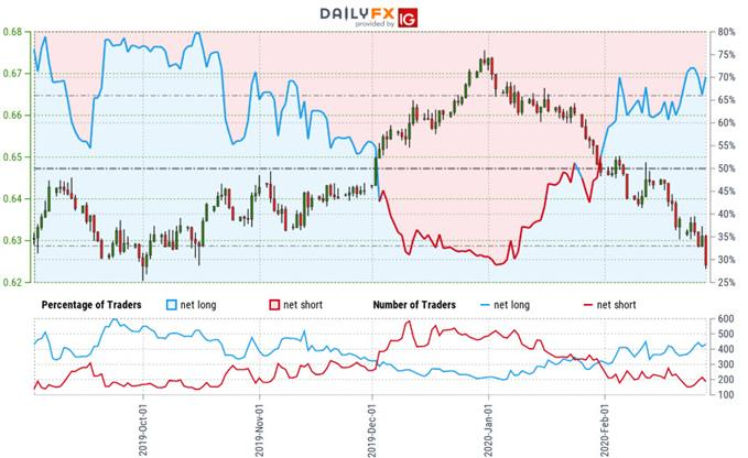 New Zealand Dollar Trader Sentiment - NZD/USD Price Chart - Kiwi Trade Outlook - Technical Forecast