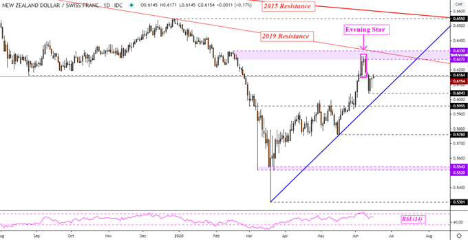 New Zealand Dollar Price Outlook: NZD/JPY, NZD/CAD, NZD/CHF