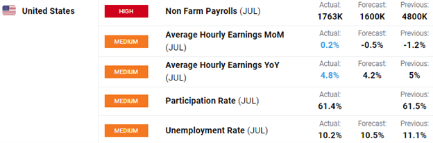 July 2020 NFP Report Chart of Nonfarm Payrolls Data