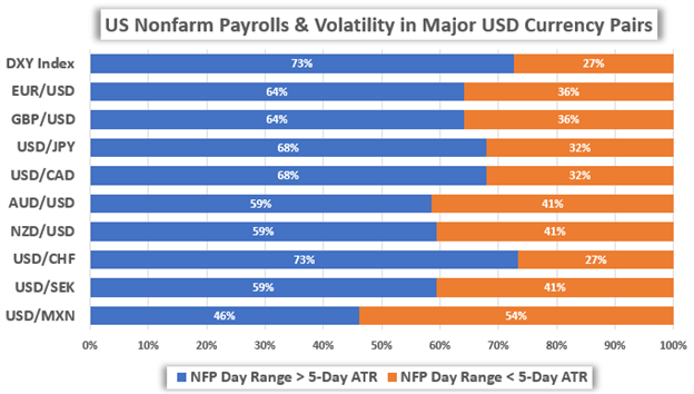 USD Price Chart US Dollar Volatility Nonfarm Payrolls NFP Report