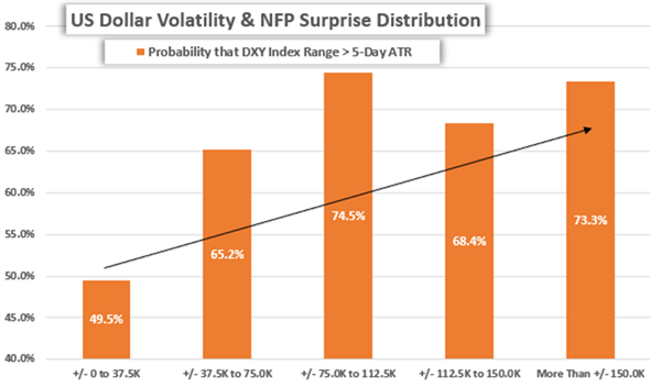 Chart of US Dollar Volatility and Nonfarm Payrolls NFP