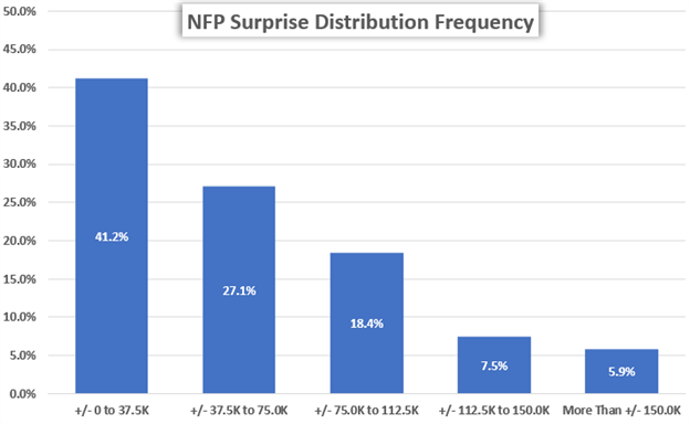 Chart of NFP Nonfarm Payrolls Historical Data Distribution