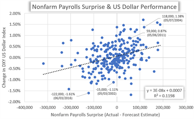 US Dollar Historical Performance Chart Nonfarm Payrolls NFP