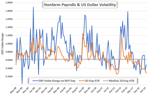 NFP Nonfarm Payrolls US Dollar Index Price Chart