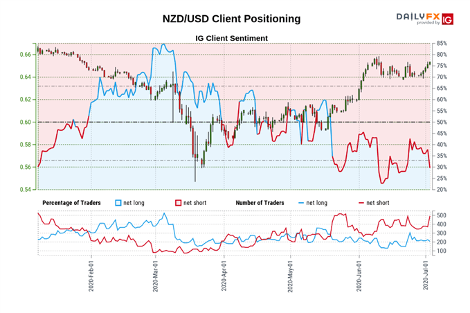 Image of IG Sentiment for NZD/USD rate