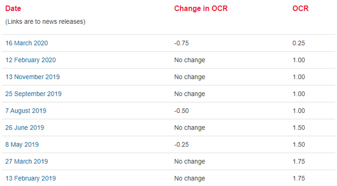 Image of RBNZ interst rate decisions