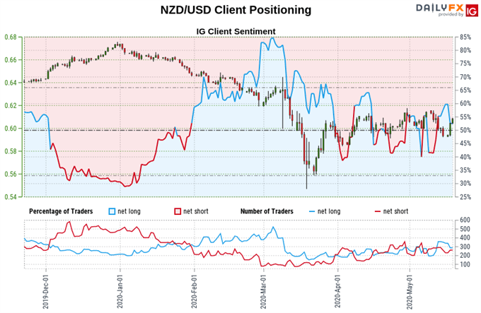 New Zealand Dollar vs US Dollar price, trader sentiment