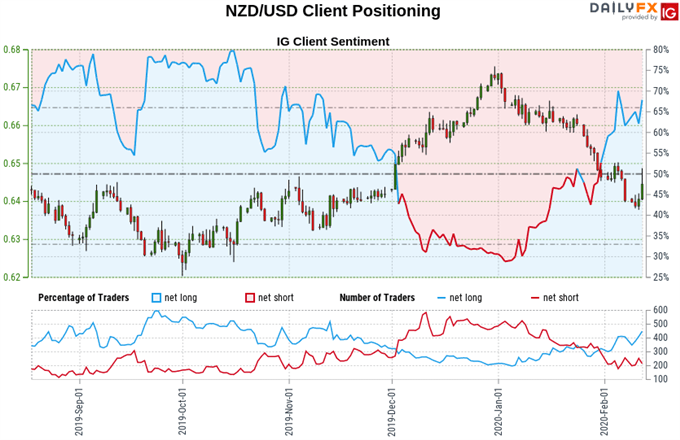 Chart of New Zealand Dollar vs US Dollar prices, retail trader sentiment