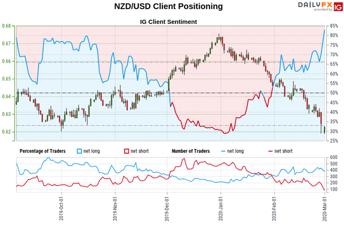 Chart of New Zealand Dollar vs US Dollar exchange rate, trader sentiment