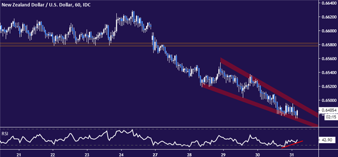 NZD/USD Technical Analysis: NZ Dollar May Bounce at Support