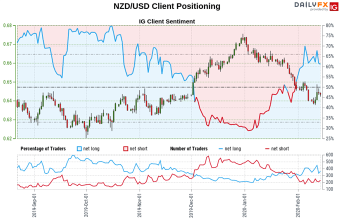 New Zealand Dollar vs US Dollar price chart, retail trader sentiment