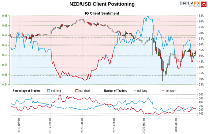 New Zealand Dollar vs US Dollar exchange rate, trader positioning