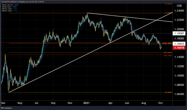 Oil Breaks Out Even as US Dollar Looks Higher – The Macro Setup