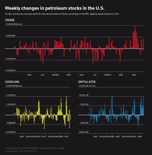 Weekly changes in petroleum stocks in the U.S.