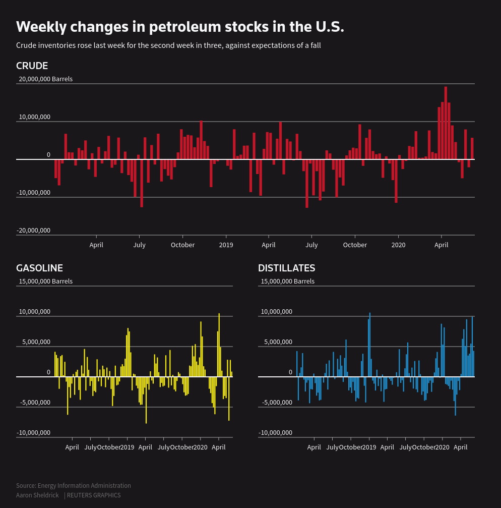 Graphic: Weekly changes in petroleum stocks in the U.S.