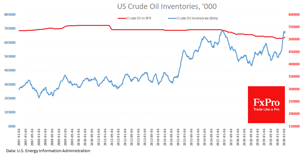 US Crude Inventories has inched up again