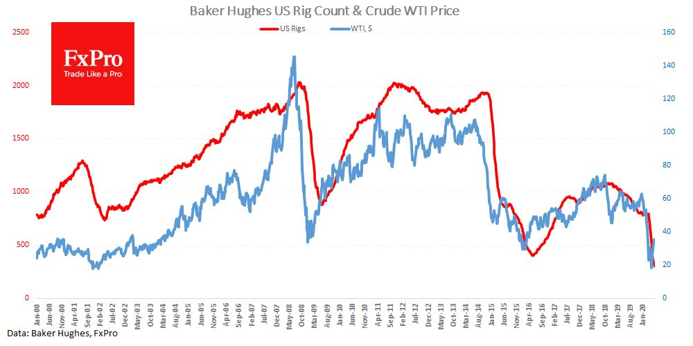 US drilling activity down despite some rebound of the price