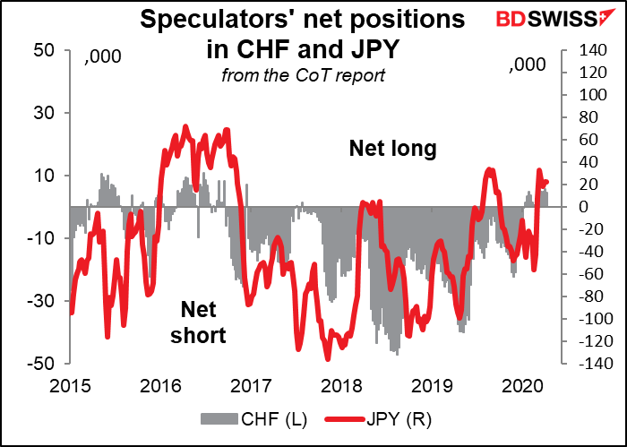 speculators net posititions in chf and jpy april 20