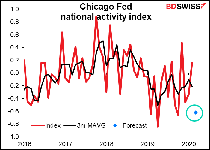 chicago fed national activity index april 20