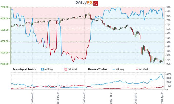 Crude Oil Trader Sentiment - WTI Price Chart - CL Trade Outlook - USOil Technical Forecast