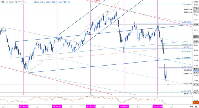 Crude Oil Price Chart - WTI Weekly - CL Trade Outook - USOil Technical Forecast