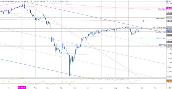 Crude Oil Price Chart - WTI Daily - CL Trade Outlook - USOil Technical Forecast