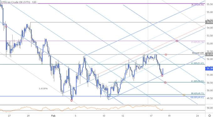 Crude Oil Price Chart - WTI 120min - CL Price Outlook - Techncial Forecast