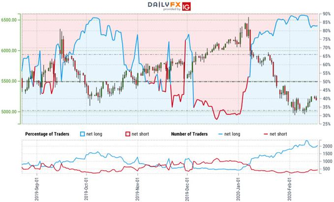 Crude Oil Trader Sentiment - WTI Price Chart - CL Technical Forecast