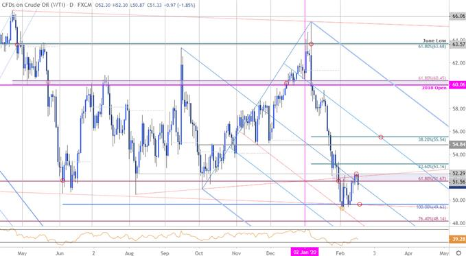 Crude Oil Price Chart - WTI Daily - CL Price Outlook - Technical Forecast