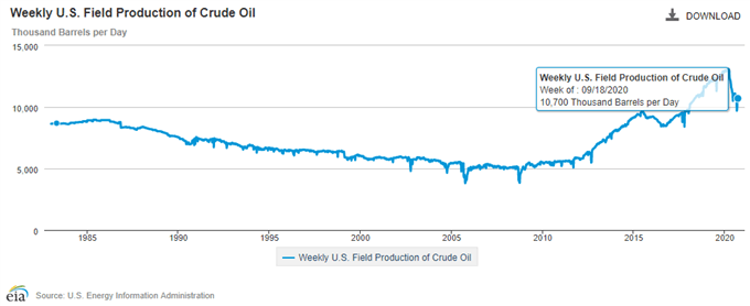 Weekly us field production oil