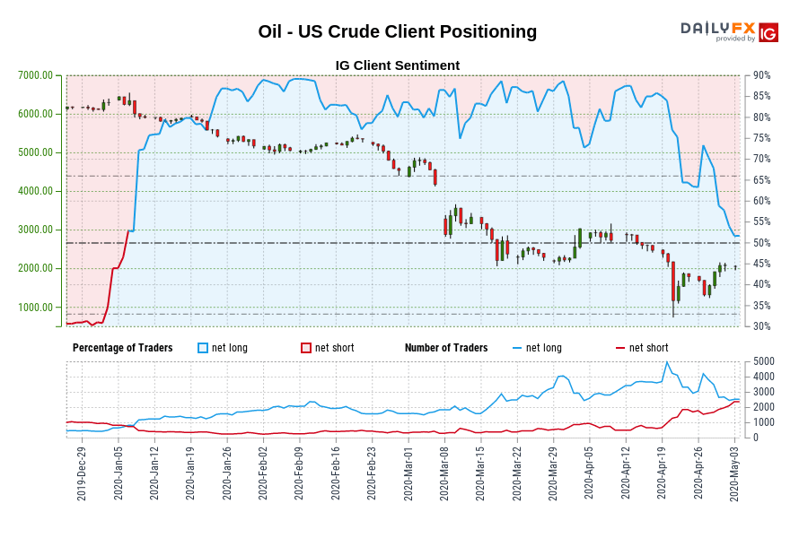 Oil - US Crude Client Positioning