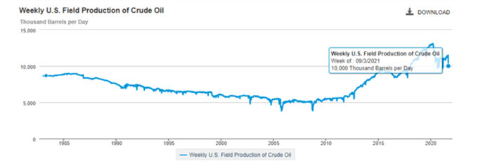 US weekly production of crude oil