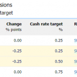 Post-RBA AUD/USD Rebound Stalls as S&P Cuts Rating Outlook to Negative