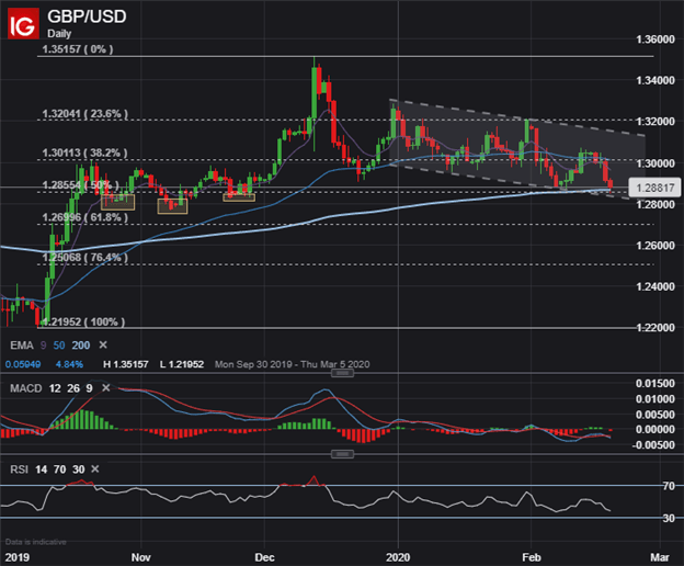 GBPUSD Price Chart GBP Forecast Pound Sterling Technical Analysis