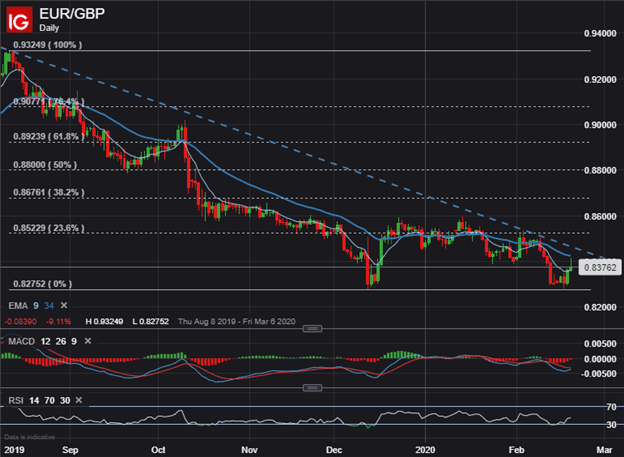 EURGBP Price Chart GBP Forecast Pound Sterling Technical Analysis