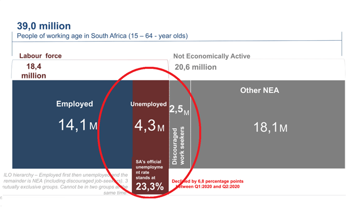 Breakdown of SA unemployment stats