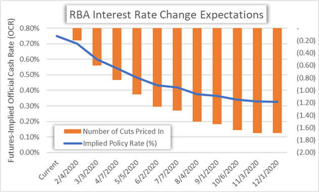 RBA Interest Rate Cut Probability Chart Reserve Bank of Australia