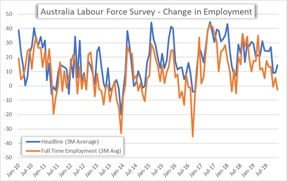 Chart of Australia Monthly Employment Change Labour Force Survey Historical Data
